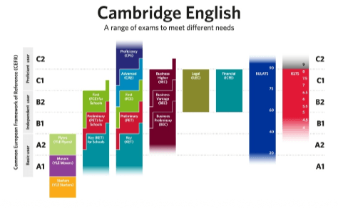 Cambridge English: A range of exams to meet different needs