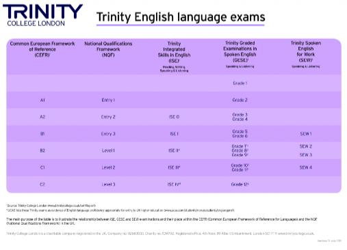 Exámenes de lengua inglesa Trinity