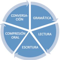 Método de Inglés
