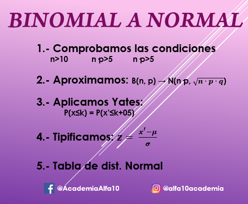 Distribución binomial a normal